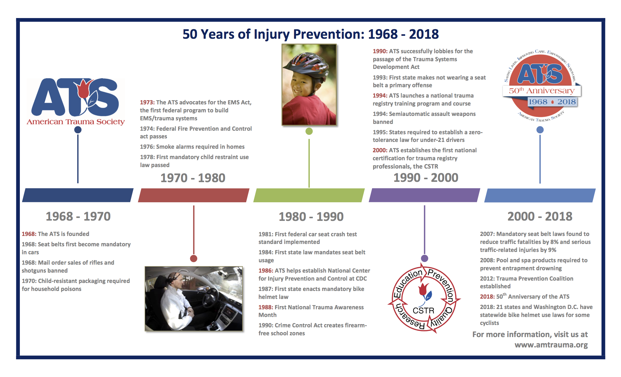 Injury_Prevention_Timeline
