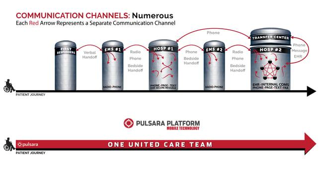 pulsara-connected-teams